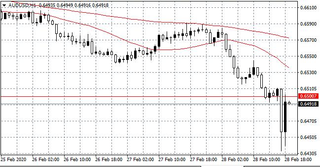 AUD/USD Hourly (H1) Chart