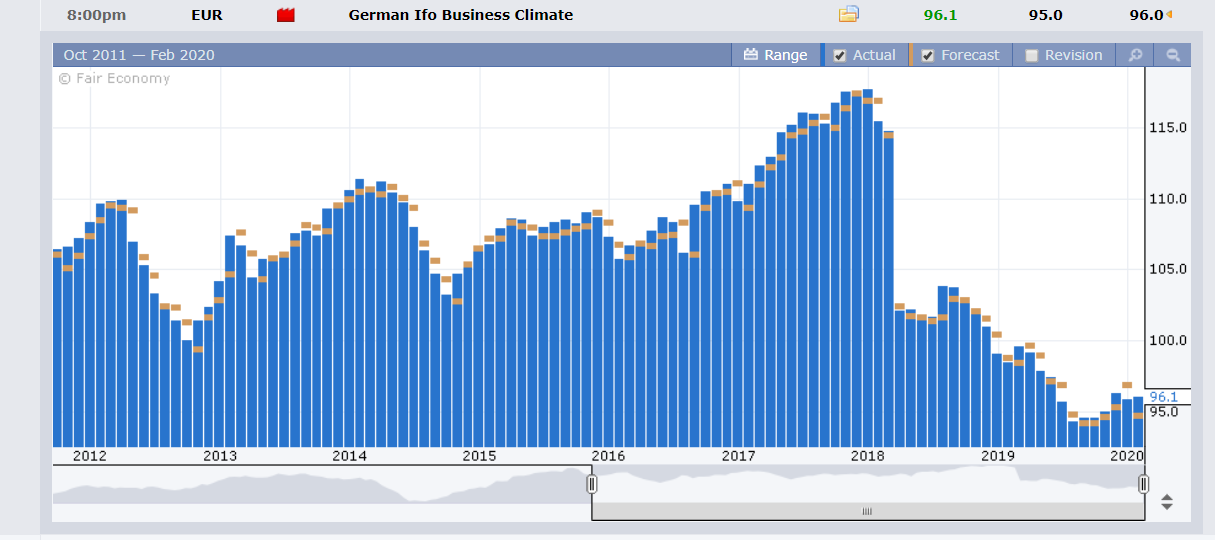 FX Factory - German IFO Business Climate Survey - 25 February 2020