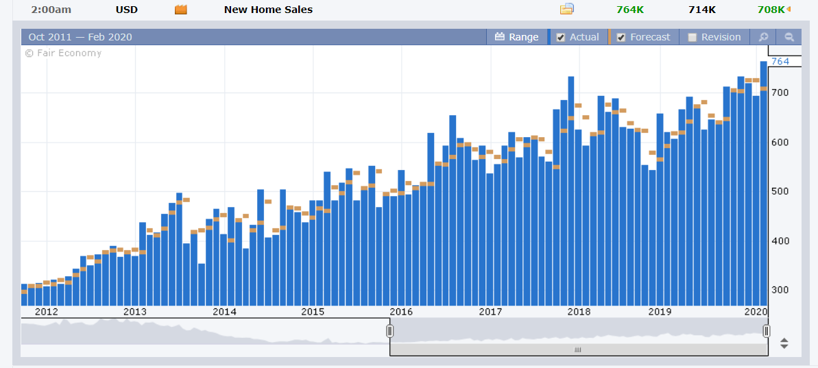 FX Factory - US NEW HOME SALES - 27 February 2020