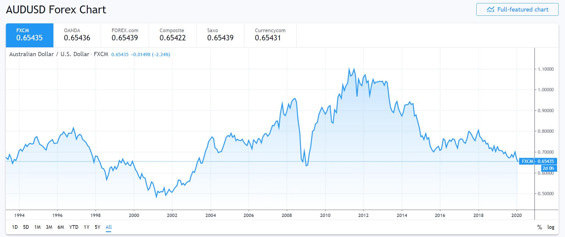 FXCM - TRADING VIEW AUD USD CHART- 27 Feb 2020