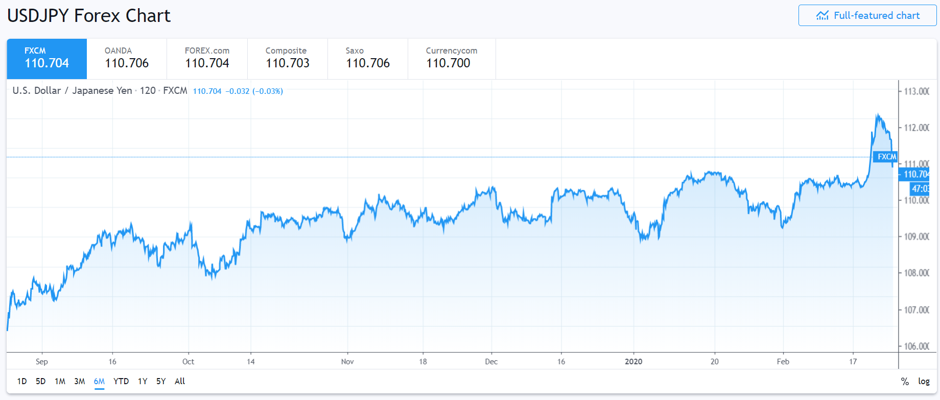 FXCM-TRADING VIEW - USD JPY 6 M Chart - 25 Feb 2020