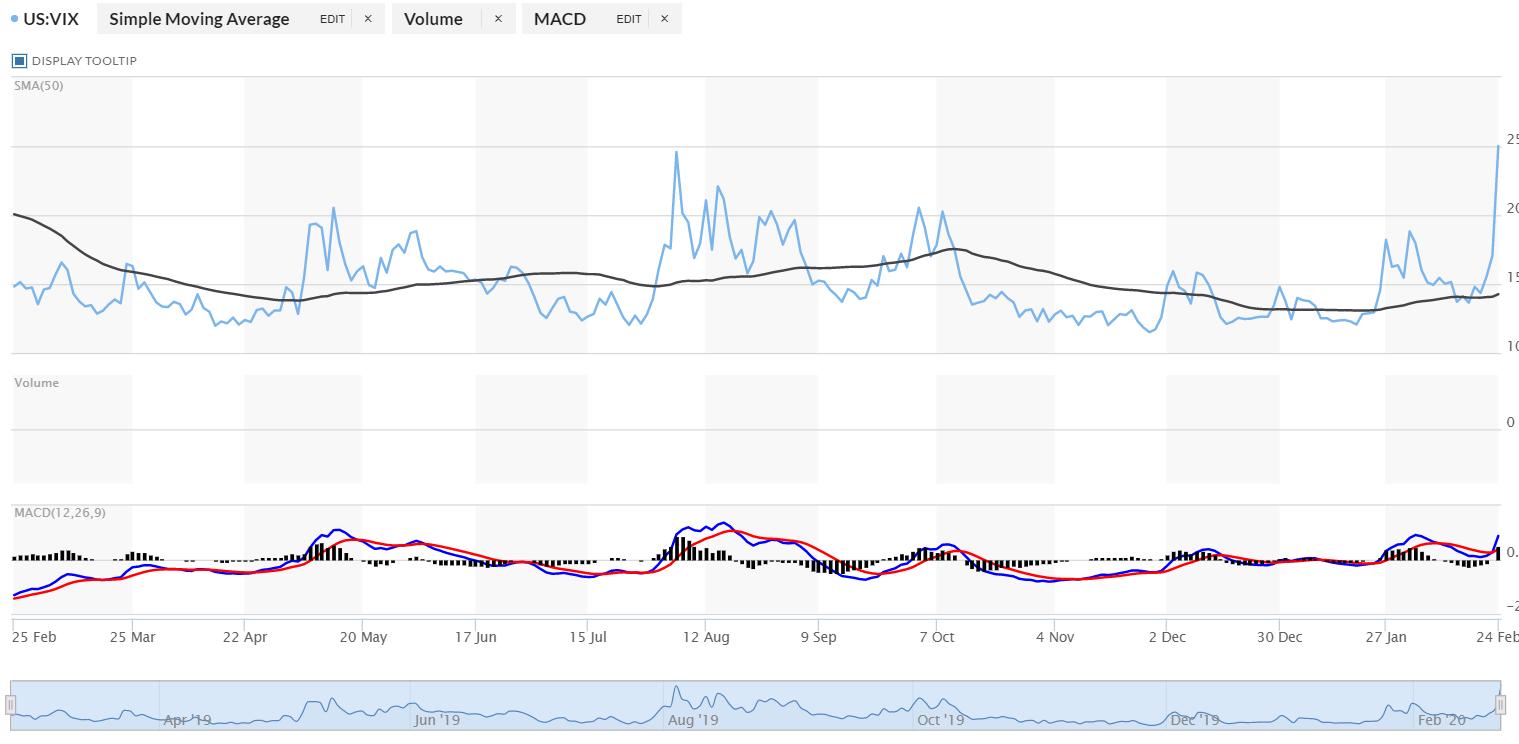 Marketwatch CBOE VIX Volatility Index Chart - 25 Feb 2020