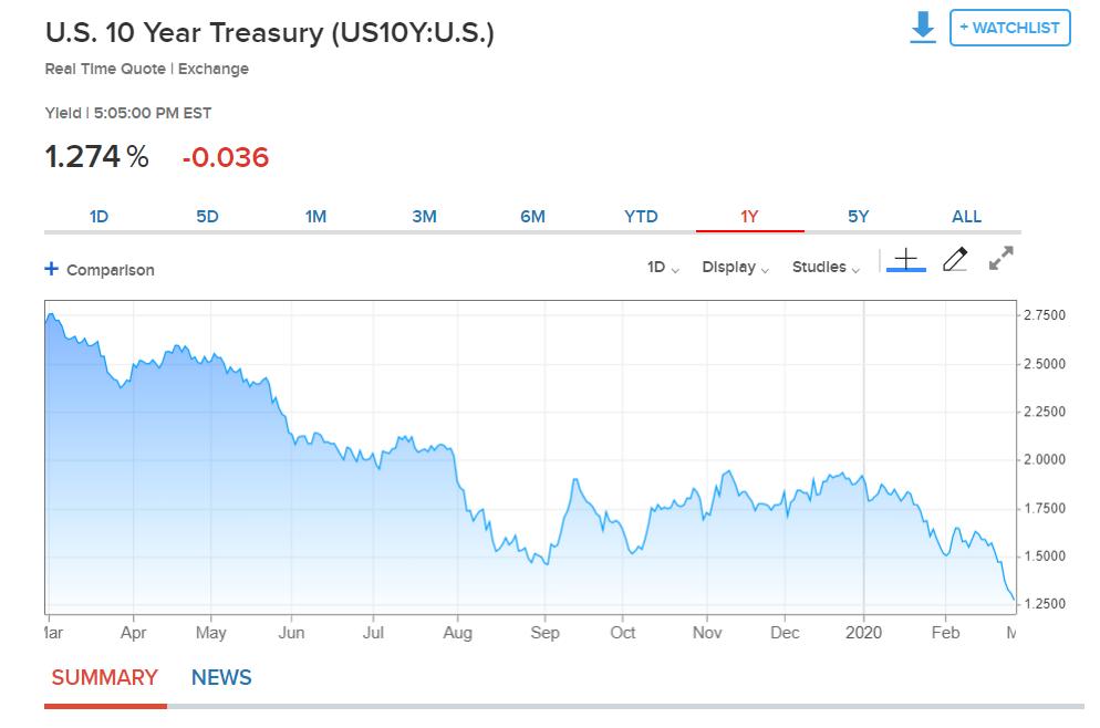 US Ten Year Bond Yield Chart - CNBC.Com - 28 February 2020