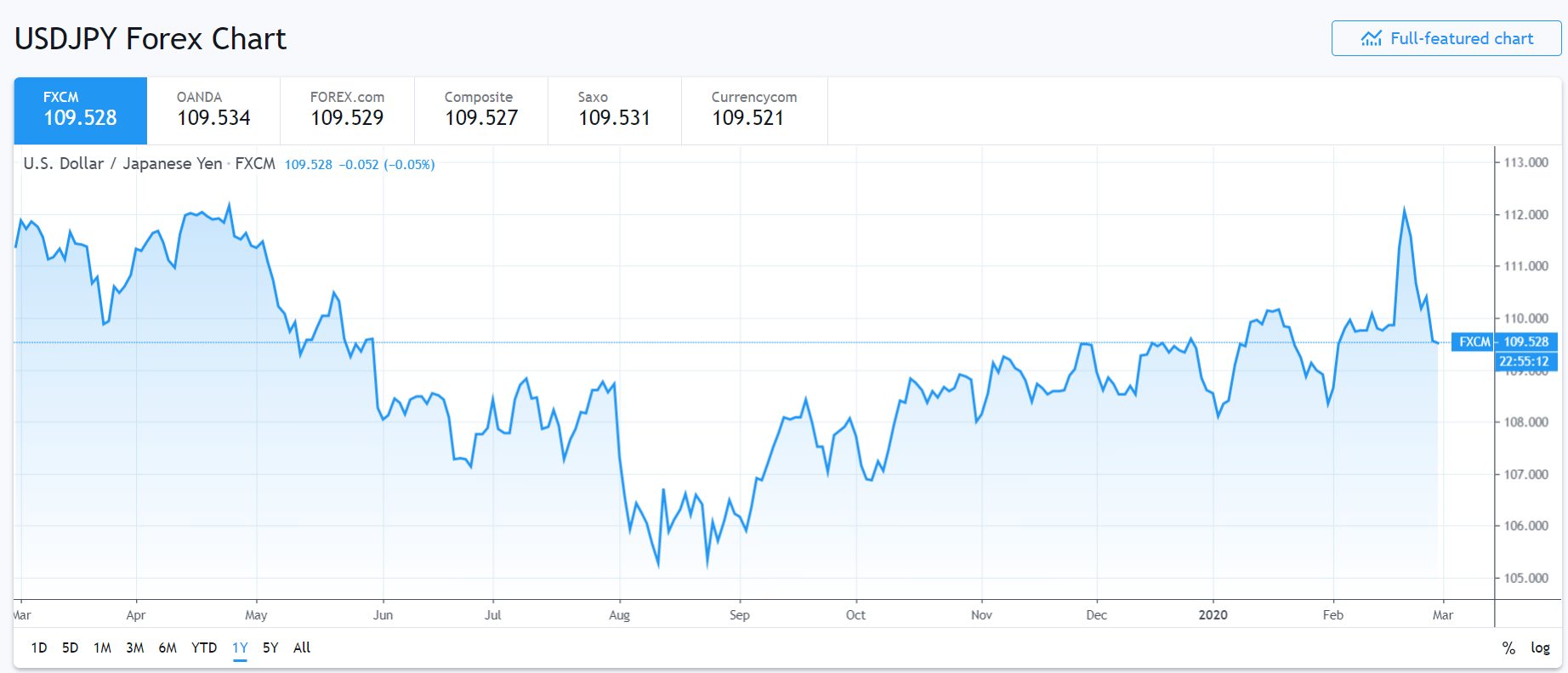 USD JPY CHART - 1Y - FXCM Trading View - 28 February 2020