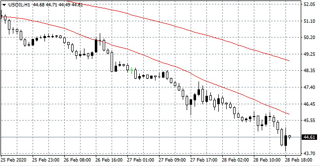 US OIL Hourly (H1) Chart