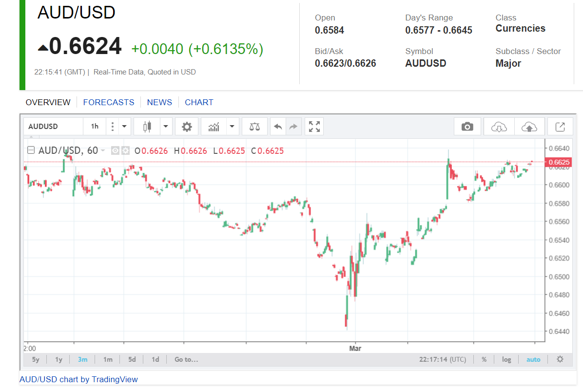 AUD USD CHART Hourly - 3M FX Empire - 05 March 2020