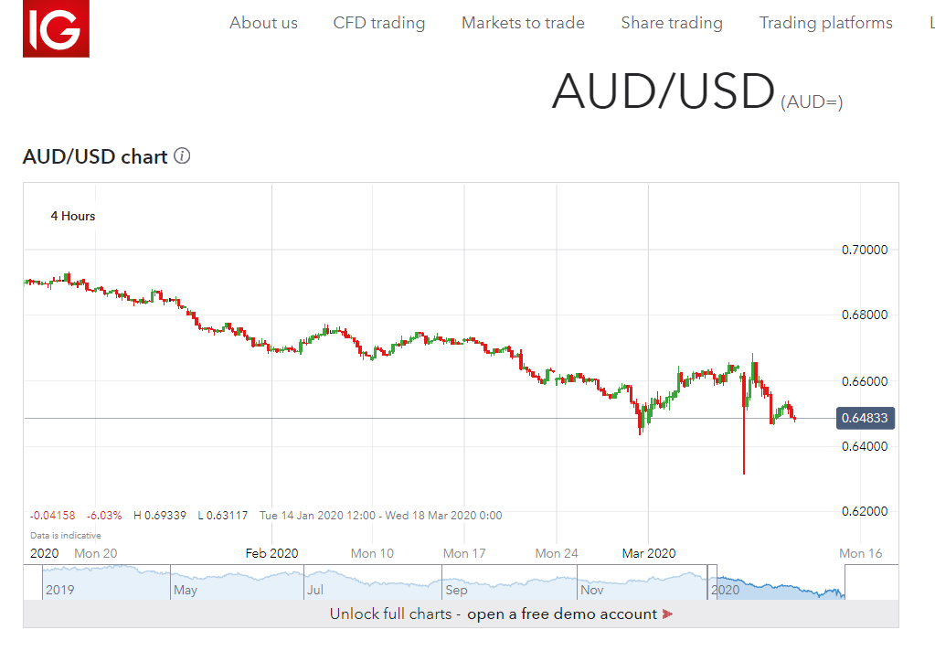 AUD USD Chart - 4 H - IG Markets - 12 March 2020