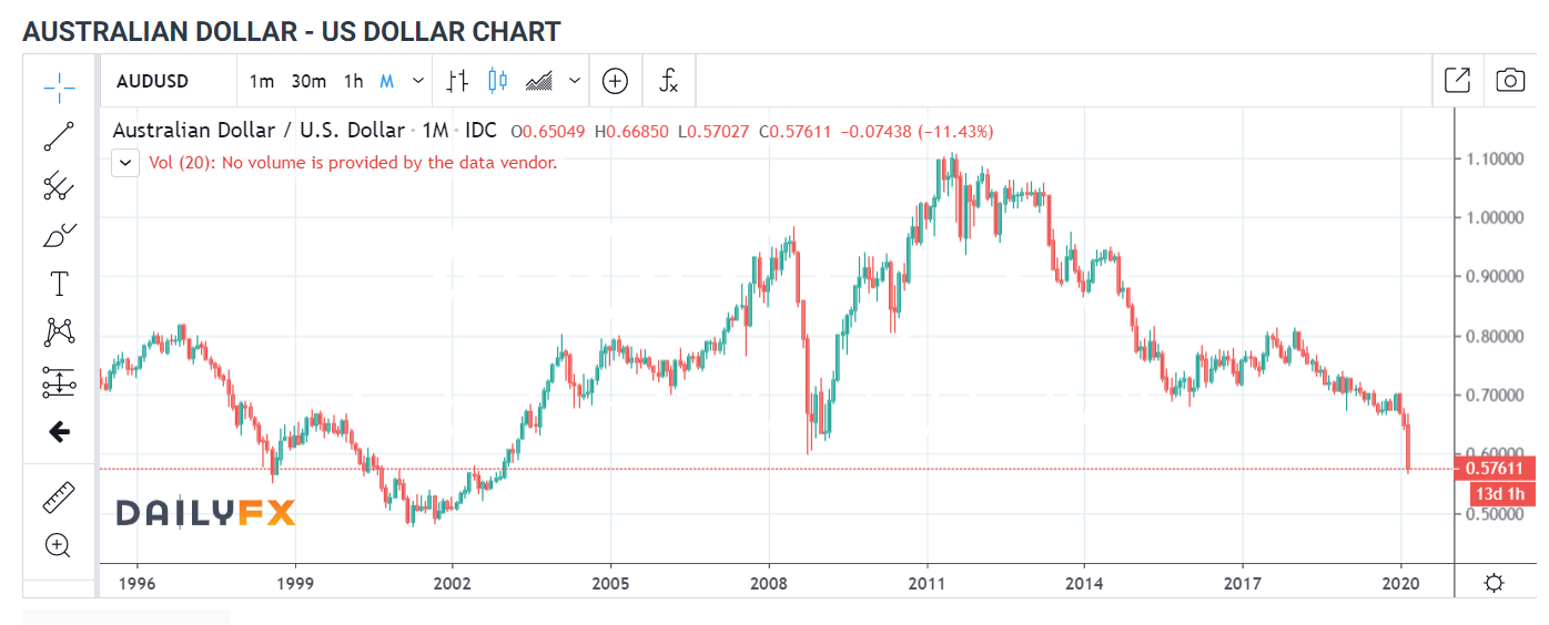 AUDUSD 1M Chart - Daily FX - 19 March 2020