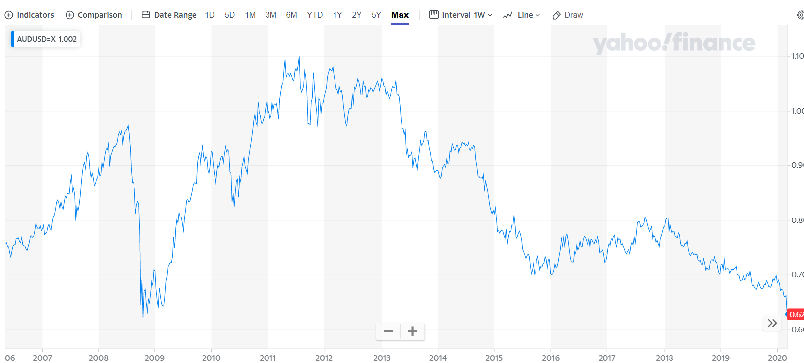 AUDUSD Chart - Yahoo Finance - 13 March 2020