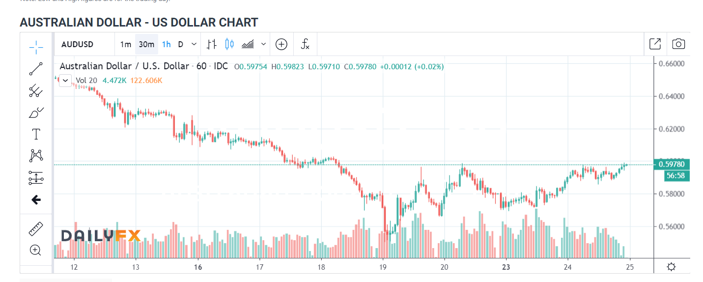 AUDUSD Daily Chart - Daily FX - 25 March 2020