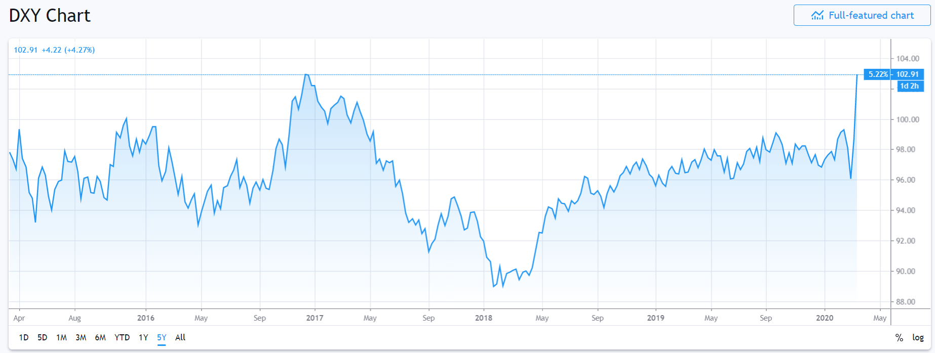 DXY - Dollar Index 5 Y Chart - Trading View - 20 March 2020