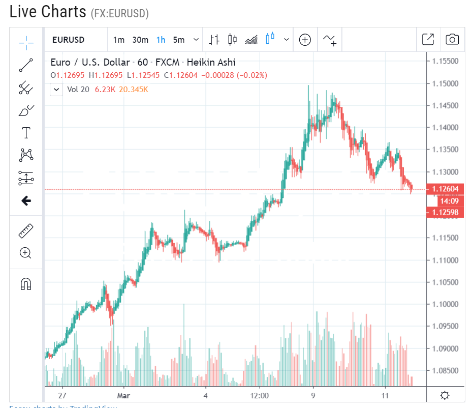 EUR USD - 1H Chart - Forex Live - 12 March 2020