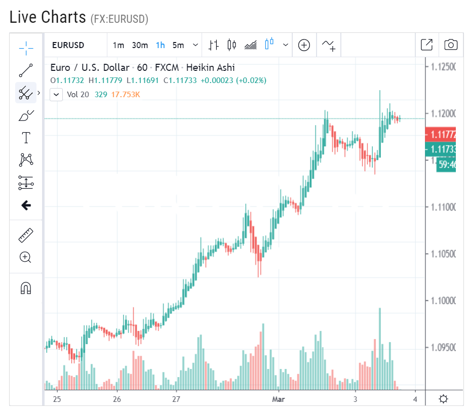 EUR USD Live Chart | Forex Live Char | Live EUR USD Chart