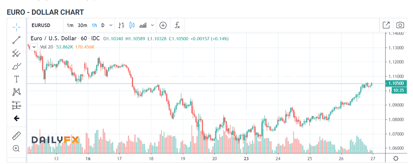 EURO DOLLAR 1 H Chart - Daily FX -27 March 2020