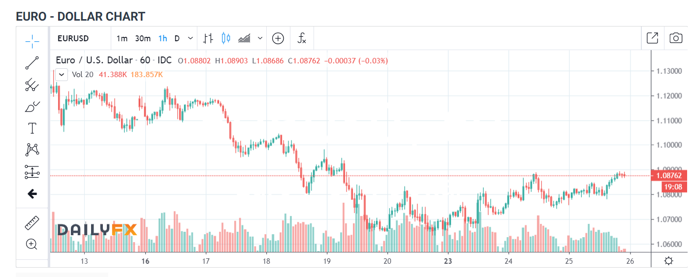 EURO - DOLLAR CHART 1H - Daily FX - 26 March 2020