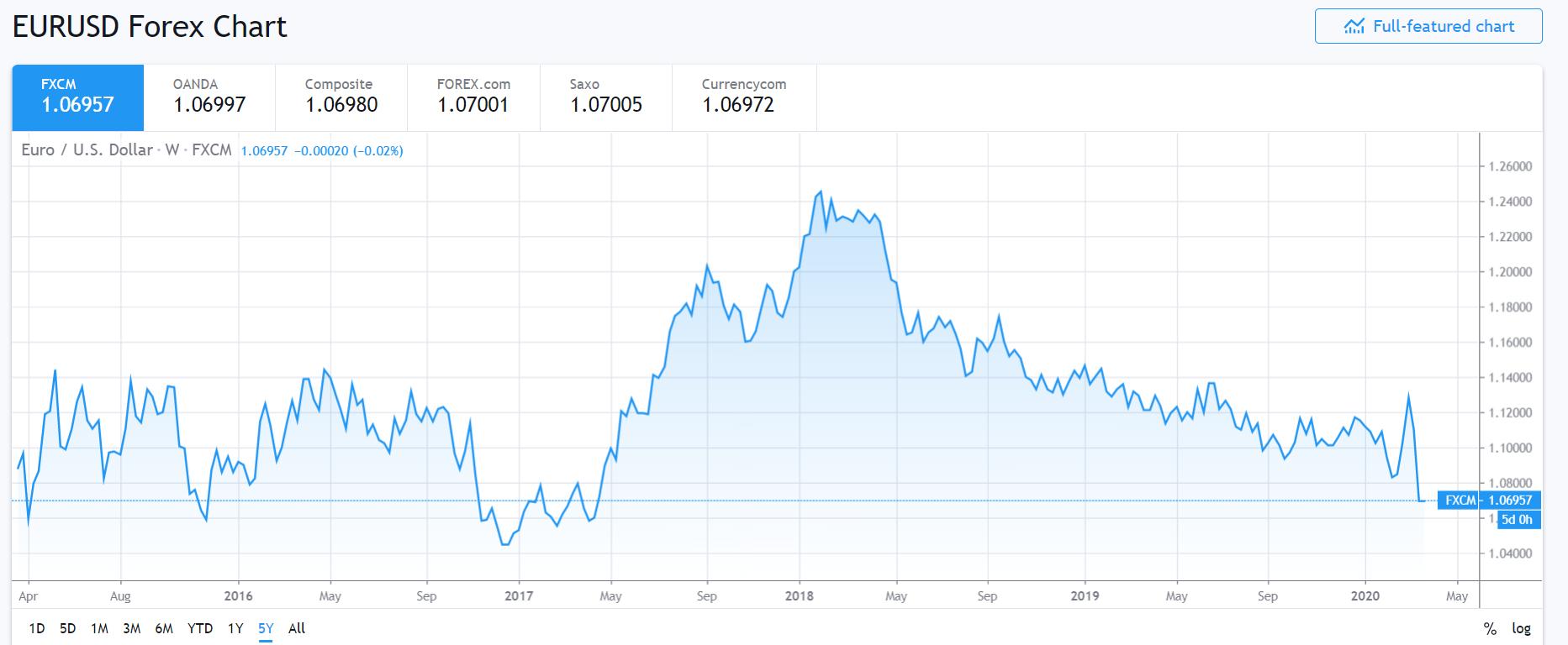 EURUSD 5Y Chart - Daily FX - 23 March 2020