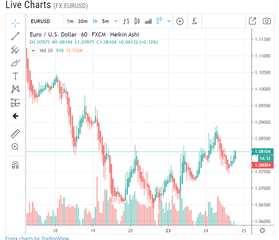 EURUSD - H1 Chart - ForexLive - 25 March 2020