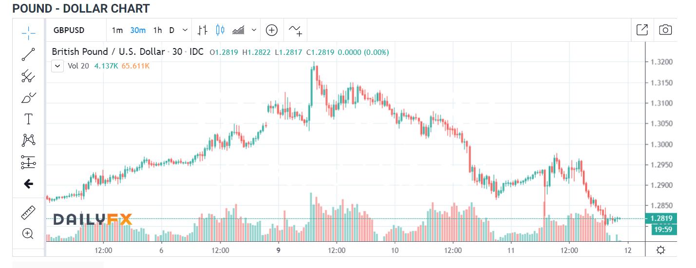 GBP USD 30 MIN Chart - DailyFX - 12 March 2020