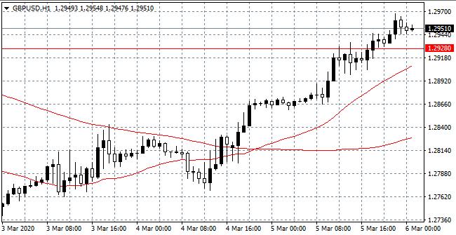 GBP/USD Hourly (H1) Chart