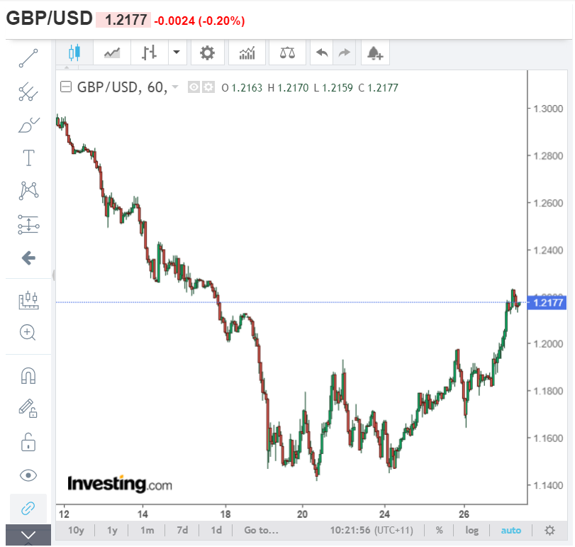 GBPUSD Hourly Chart - Investing.Com - 27 March 2020