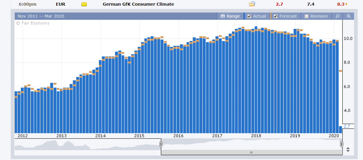 Germany GFK Consumer Climate Index - FX Factory - 27 March 2020