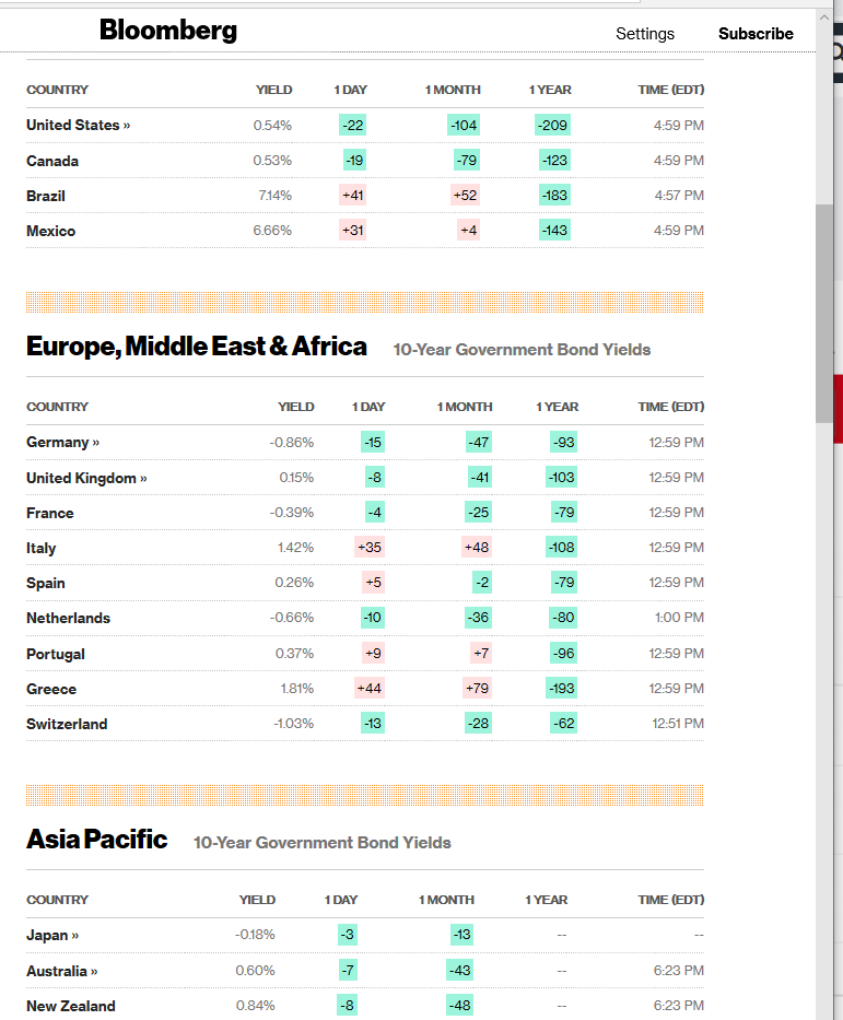 Global Bond Yield Table - BLOOMBERG - 10 March 2020