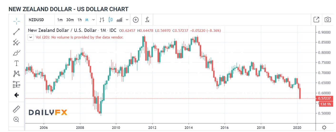 NZDUSD 1M Chart Daily FX - 19 MARCH 2020