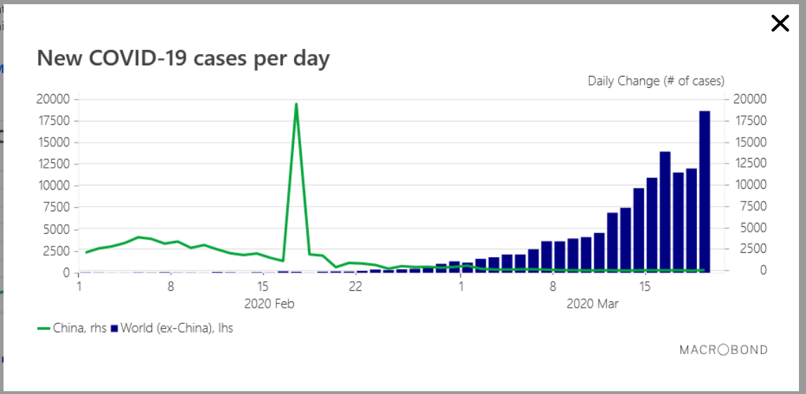 New Covid-19 Cases Per Day - Chart- Saxo Bank - 23 March 2020