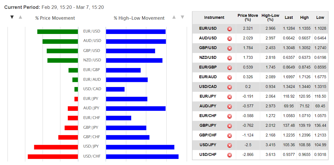 OANDA - Currency Volatility Table - 11 March 2020