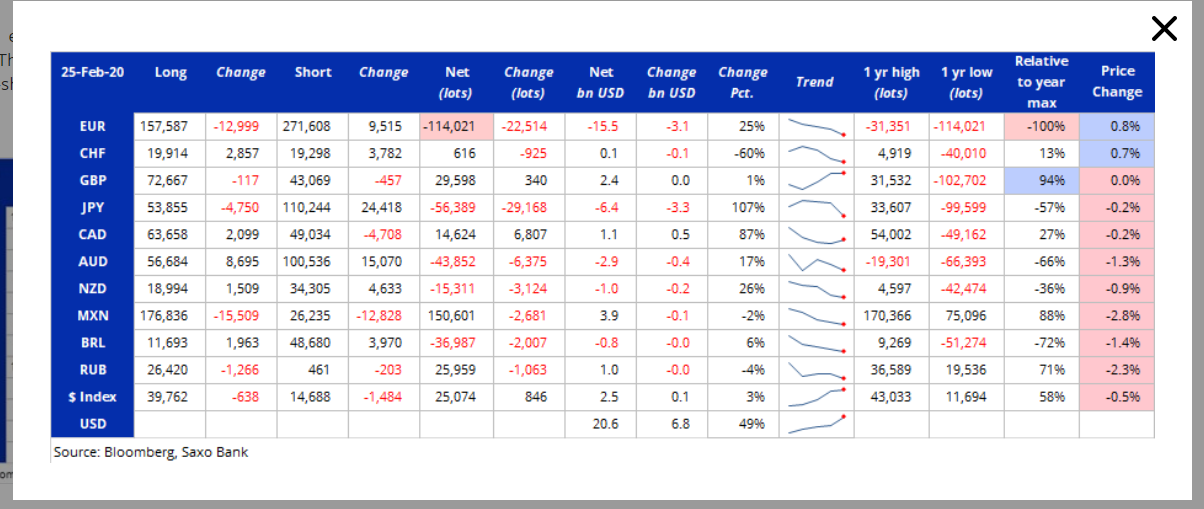 SAXO Bloomberg COT Report - 03 March 2020