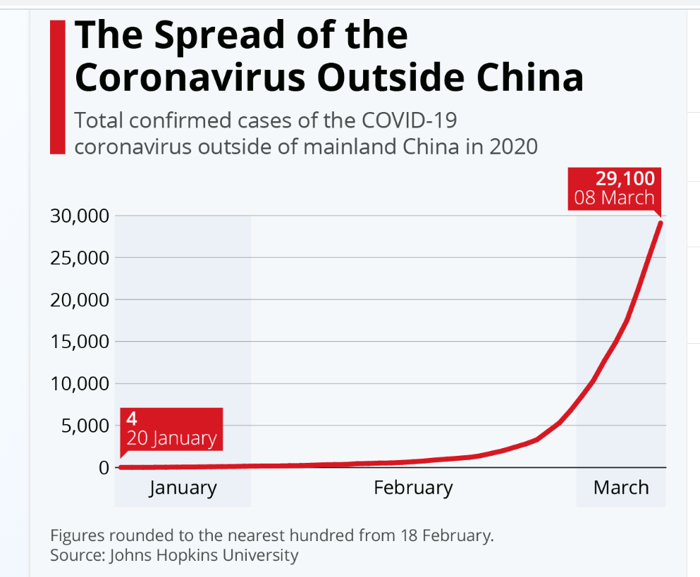 Spread of COVID 19 Outside China - 12 March 2020