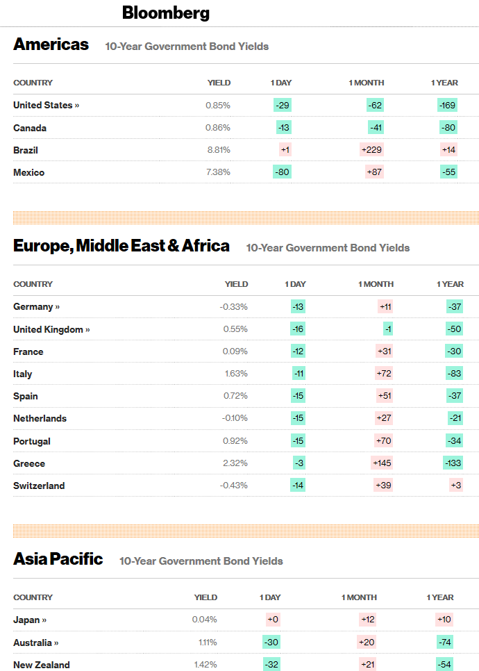 Ten Year Global Government Bond Yield Table - Bloomberg - 23 March 2020