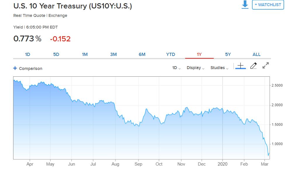 Ten-Year US Treasury Yield Chart - CNBC - 09 March 2020