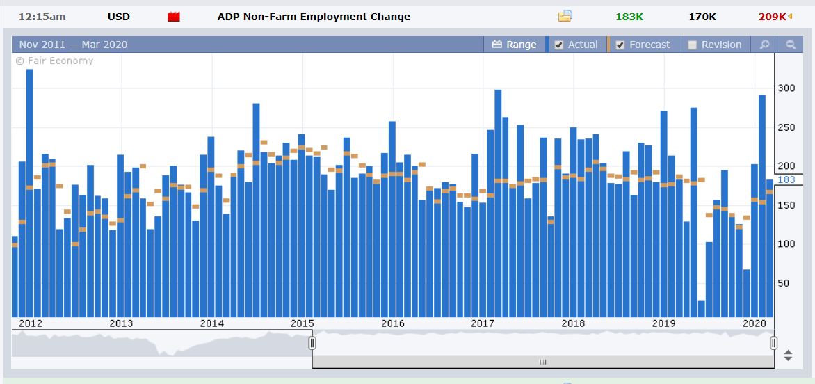 US ADP Non Farm Employment Change - Forex Factory - 05 March 2020 (1)