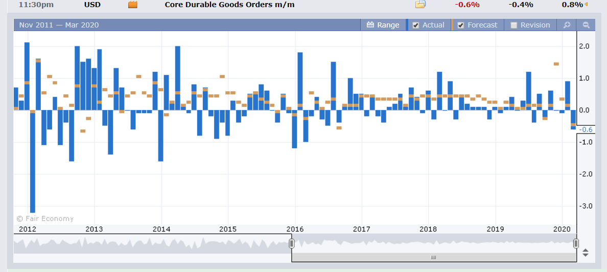 US CORE DGO - Forex Factory - 26 March 2020