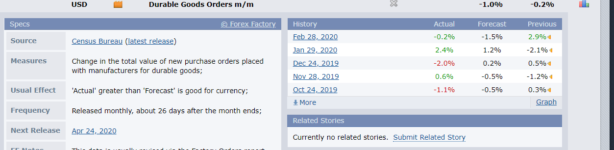 US Durable Goods Orders - FX Factory - 25 March 2020