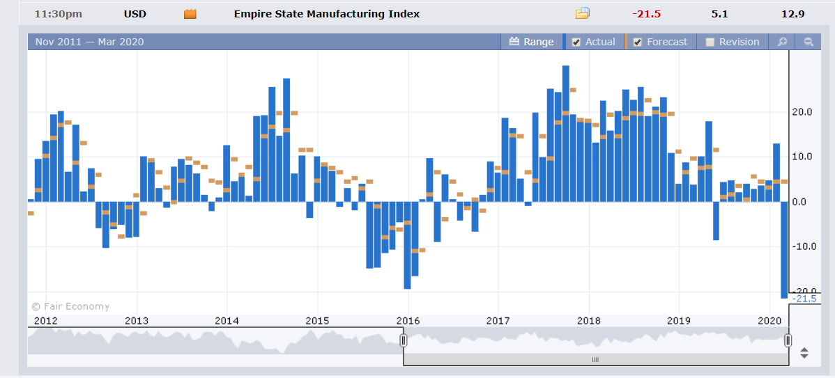 US Empire State Manufacturin Index - Forex Factory - 17 March 2020 (1)