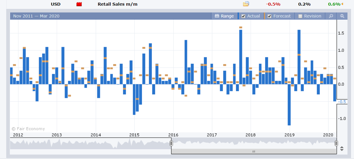US HL Retail Sales - Forex Factory - 18 March 2020