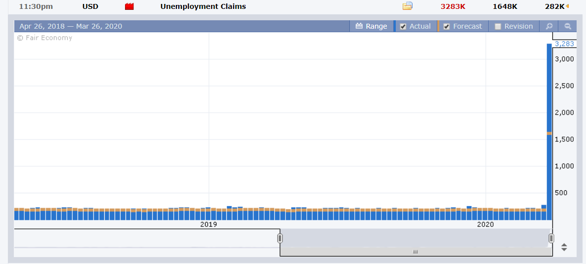 US Weekly Unemployment Claims Chart - FX Factory - 27 March 2020