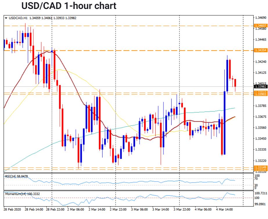 USD CAD - 1 H Chart - FX Street - 05 March 2020