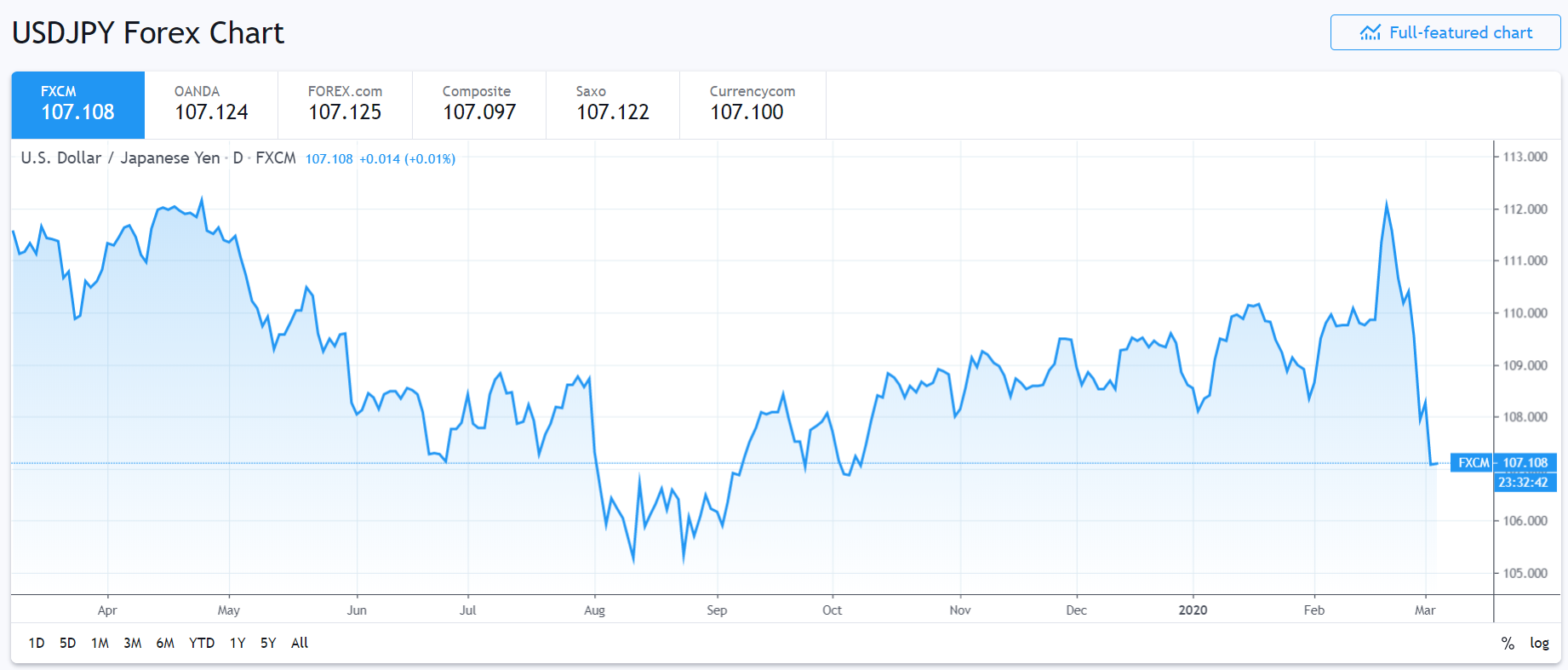 USD JPY 1 Year Chart - FXCM Trading View - 04 March 2020