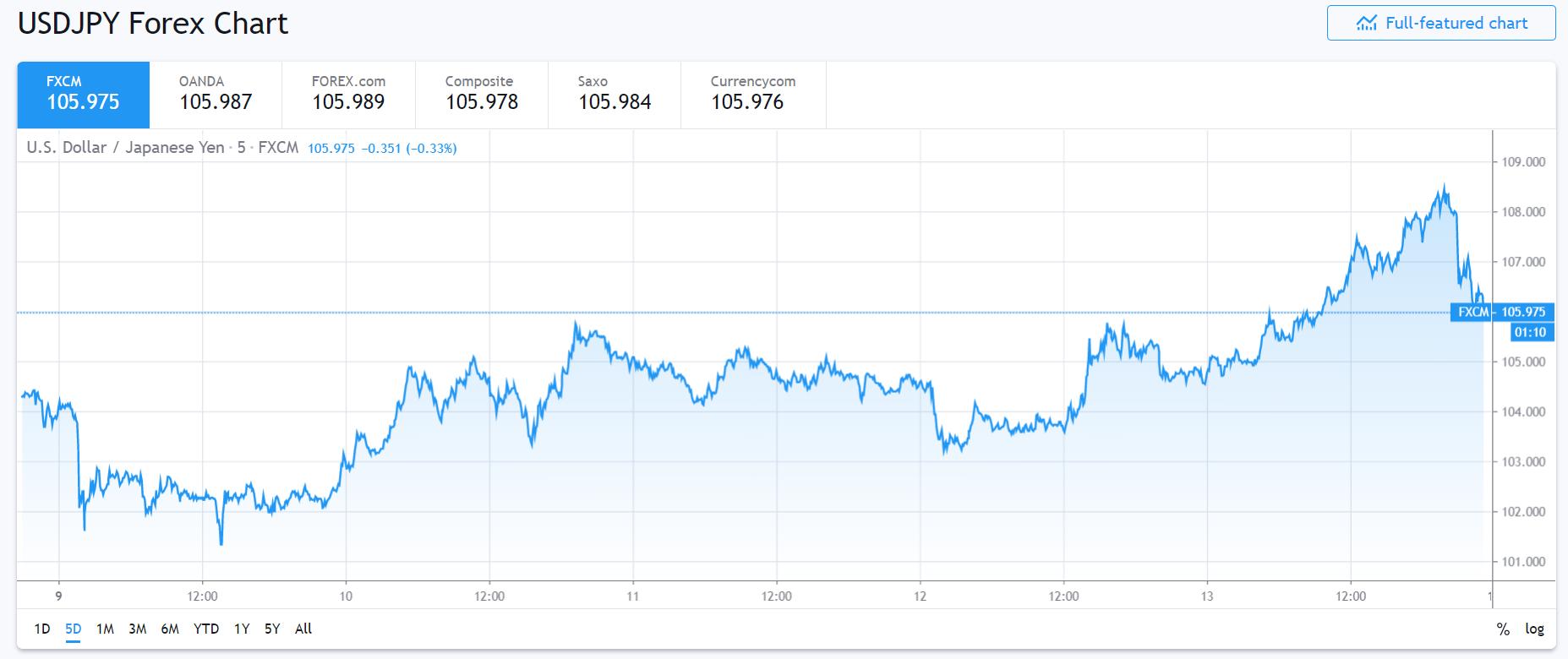 USD JPY FXCM 5D Chart - 16 March 2020