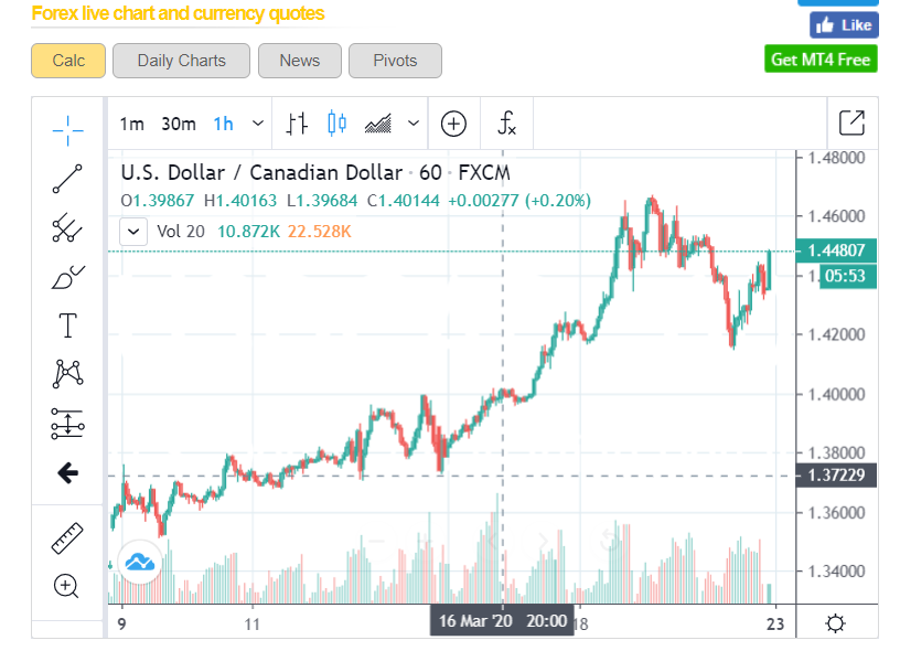 USDCAD - 1H Chart - ForexLive - 23 March 2020