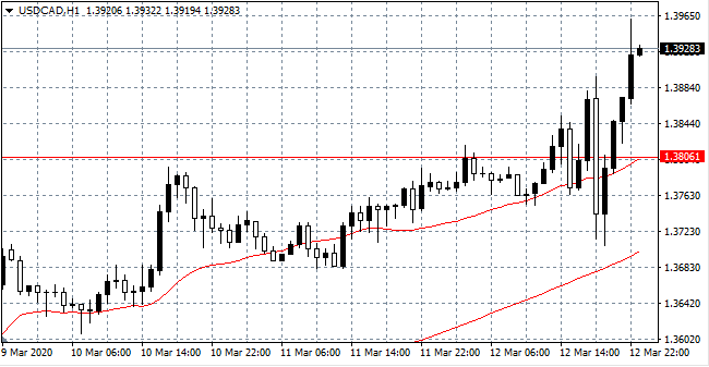 USD/CAD Hourly (H1) Chart