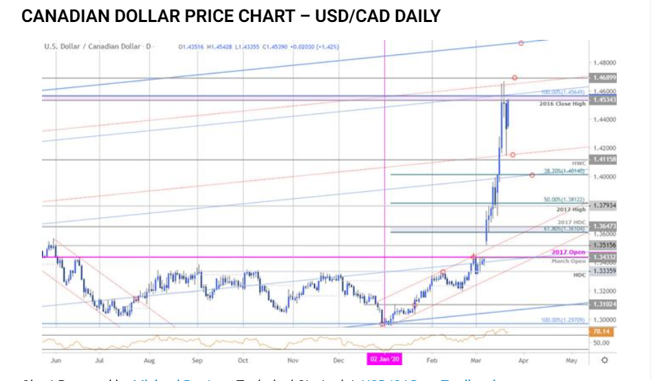 USDCAD DAILY CHART - Daily FX - 24 March 2020