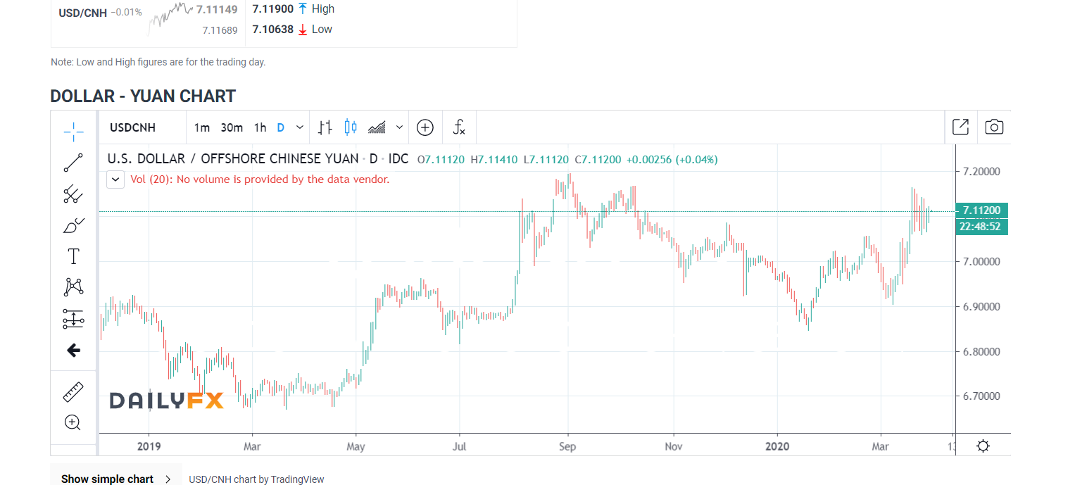 USDCNH Daily Chart - DailyFX - 31 March 2020 (1)