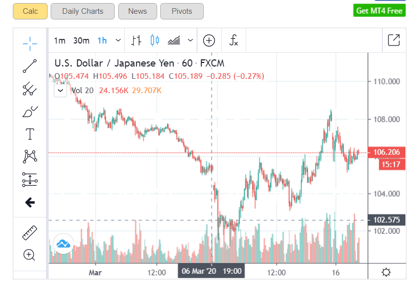 USDJPY Live Charts - 1H - 17 March 2020