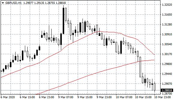 GBPUSD Hourly (H1) Chart