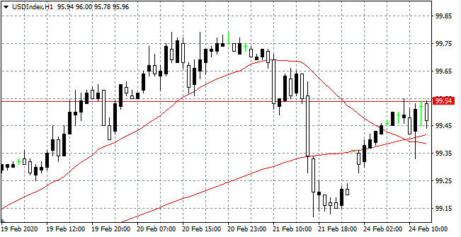 USD Index Hourly (H1) Chart