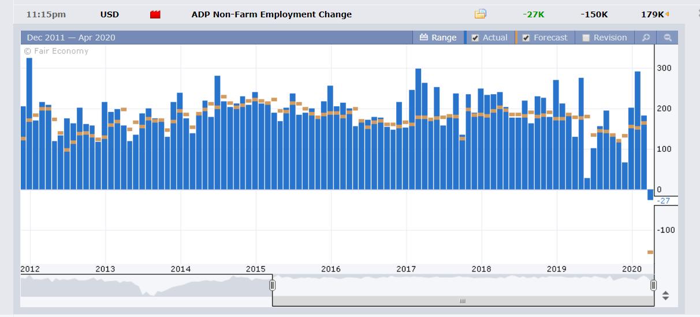 ADP US Non-Farm Employment Change - 02 April 2020